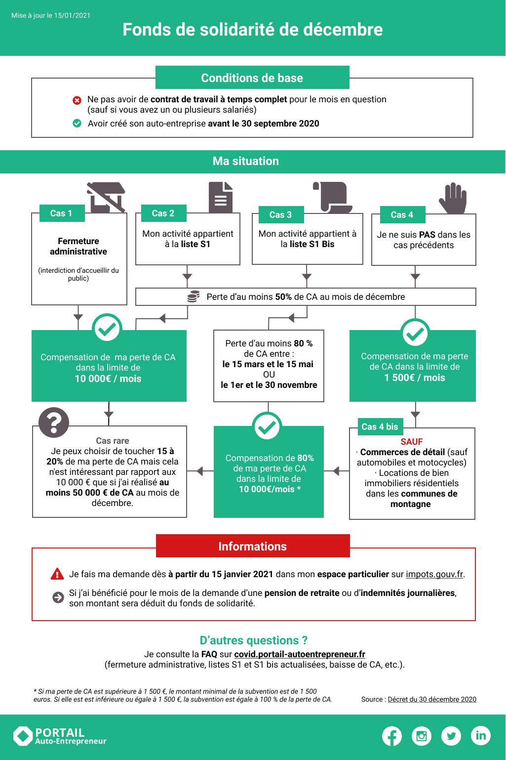 20210114_FDS Décembre_Infographie