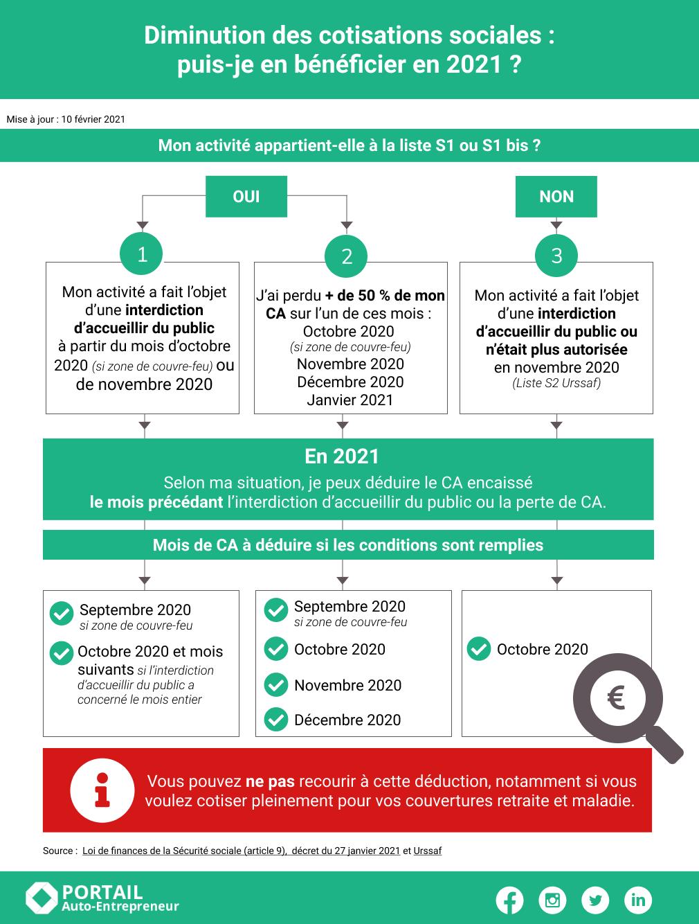 exonerations-covid_V4-infographie-exonerations-covid (3)